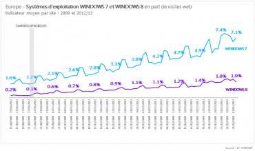 Comparaison de la pénétration sur le marché entre Windows 8 et Windows 7 (source AT-Institut)