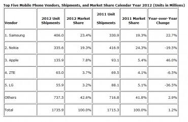 IDC 2012 mobiles