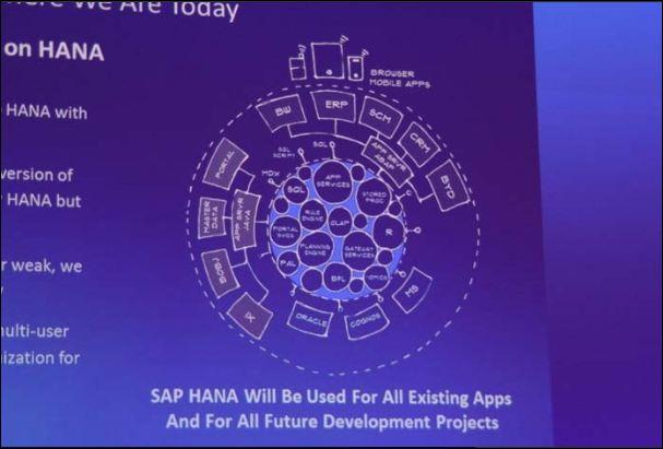 HANA jusqu'au coeur de l'ERP SAP