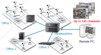QNAP : vidéo-protection