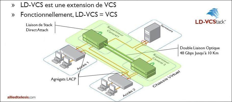Allied Telesis, commutateurs  X510 avec VC Stack