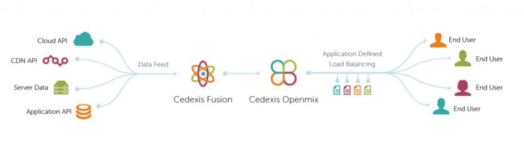 Cedexis Fusion