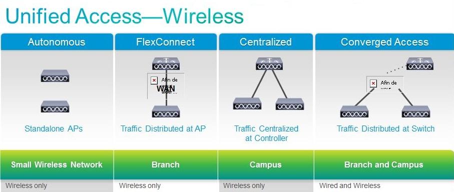 Cisco, Unified Access, et les différents modes existants