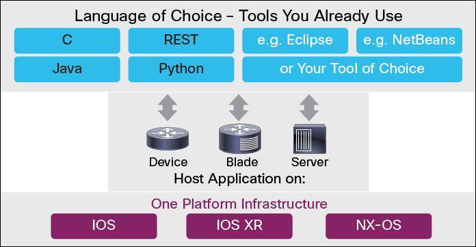 Cisco plateforme de développement OnePK