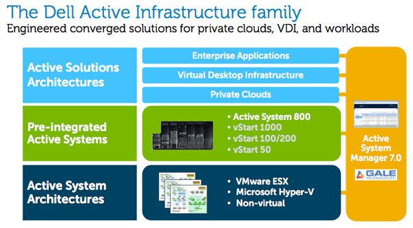 Dell Active Infrastructure