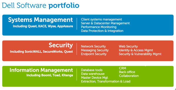 Dell Software Portfolio