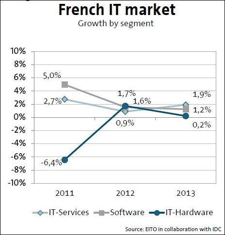Evolution du marché IT en France, par segments_Etude EITO  IDC