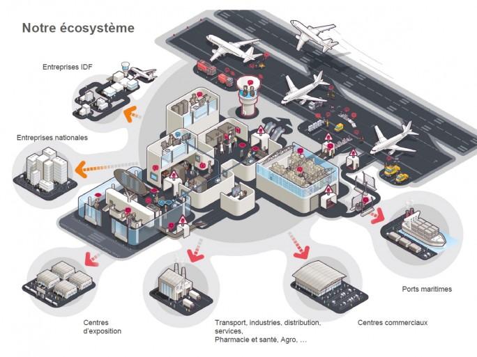 L'écosystème de Hub One