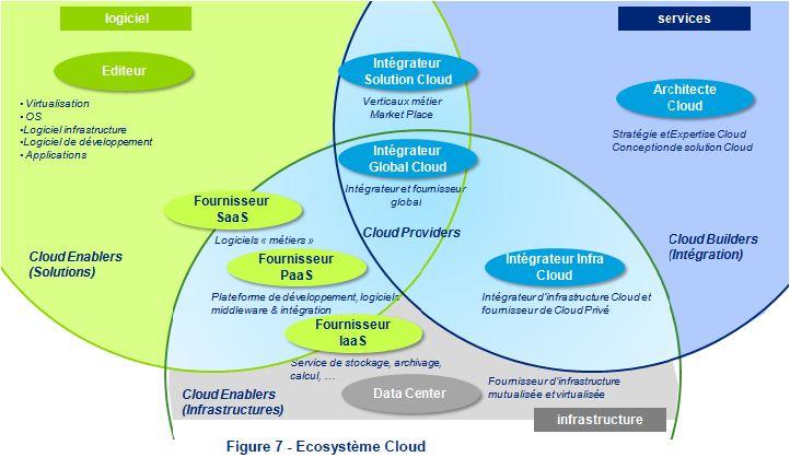 L'écosystème Cloud, selon Deloitte pour l'AFDEL et CDC