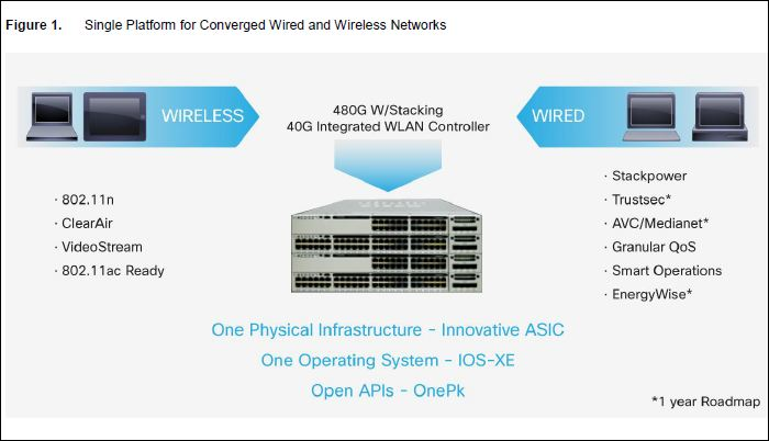 L'Unified Access de Cisco anticipe le 802.11ac
