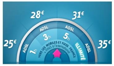 Prixtel Modulo ADSL Pro