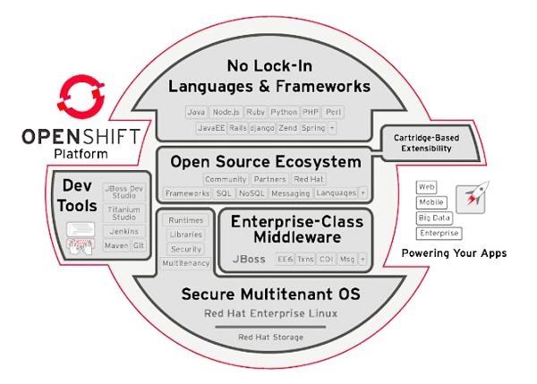 Red Hat OpenShift Enterprise
