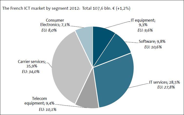 Structure du marché français_Etude EITO AFDEL Gfk