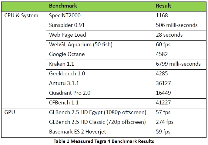 Tegra 4 CPU Whitepaper