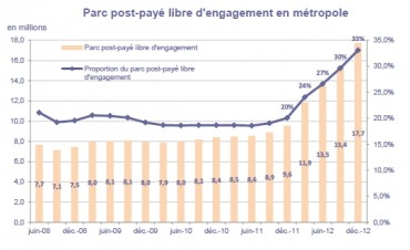 Marché mobile 2012 sans engagement (source Arcep)