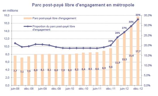 marche mobile 2012 sans engagement (source Arcep)