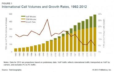 TeleGeography : la VoIP compte pour un tiers des communications