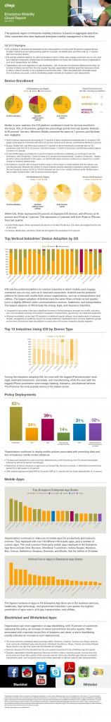 Citrix rapport Entreprise Mobility Cloud 4e trimestre 2012
