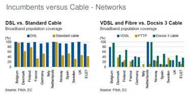 Le câble bien implanté en Europe (source FitchRatings)