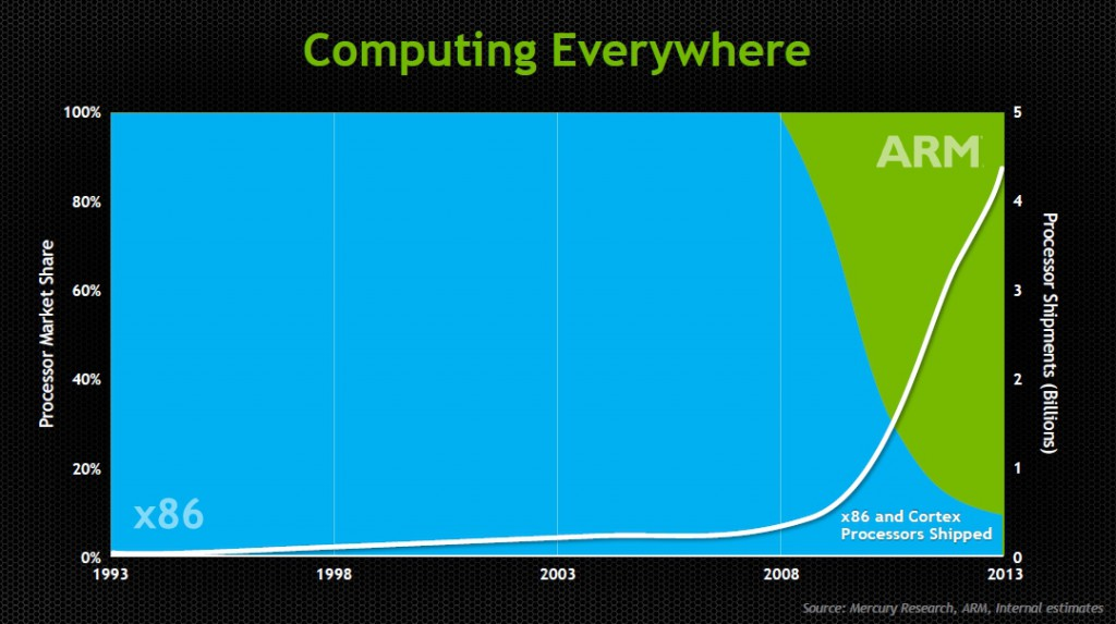GTC 2013 facts 1