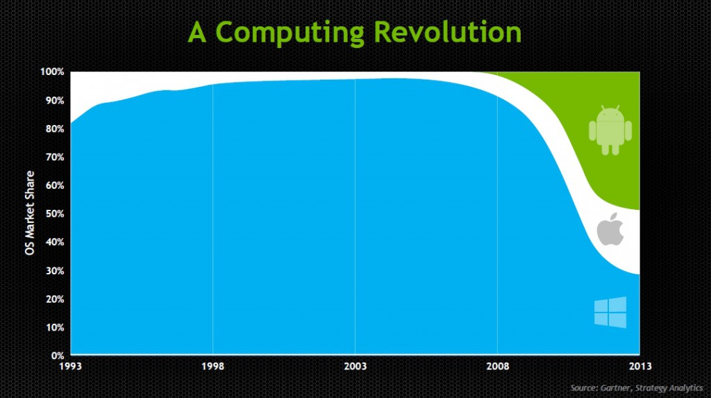 GTC 2013 facts 2