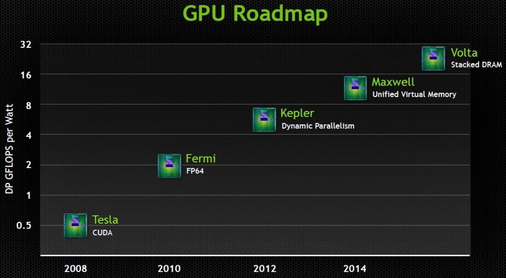GTC - GPU 2