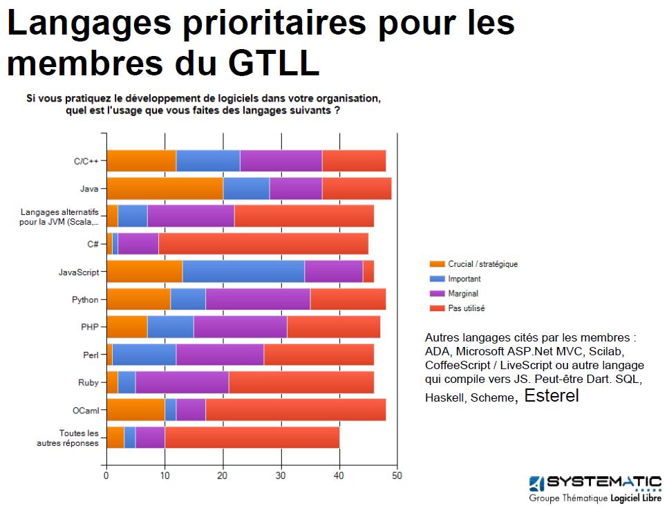 GTLL étude langages