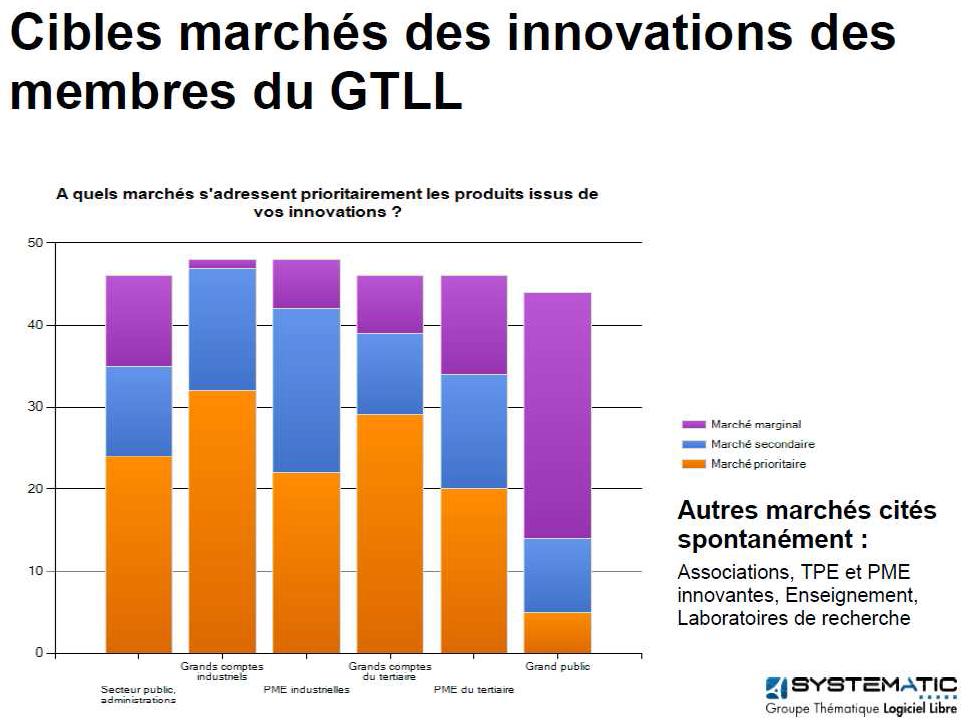 GTLL étude marchés