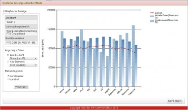 Histogramme d'Eco Track de Fujitsu FTS