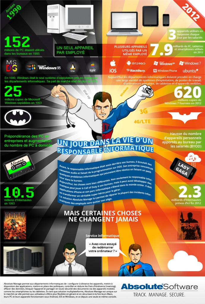ITManager Infographie © Absolute Software