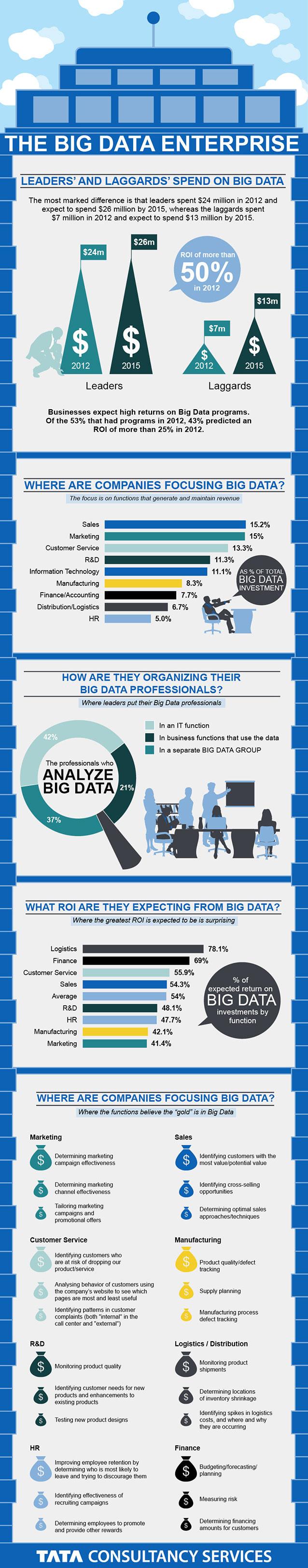 Infographie Big Data Enterprise © TCS