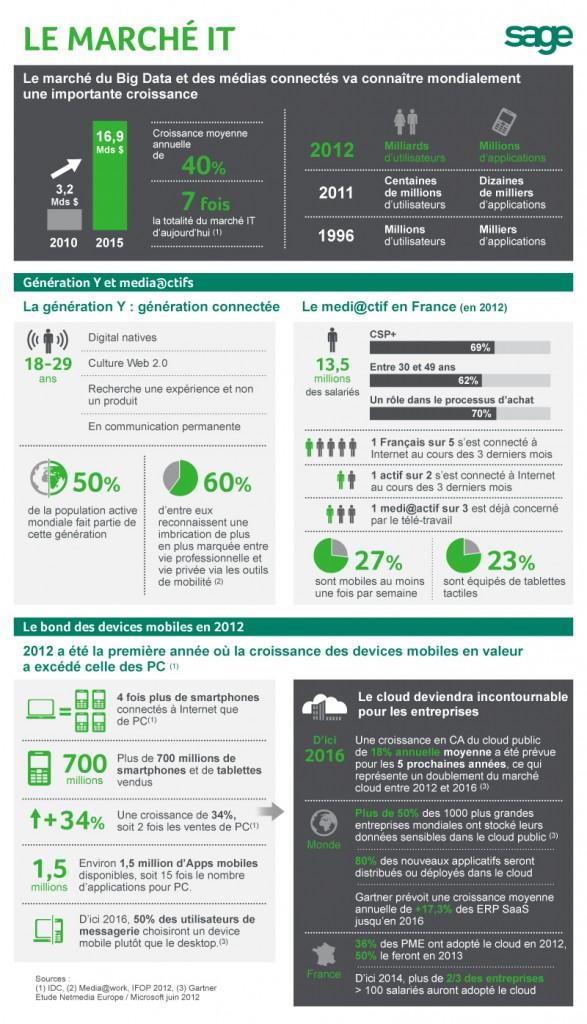 Infographie Sage marché IT © Sage