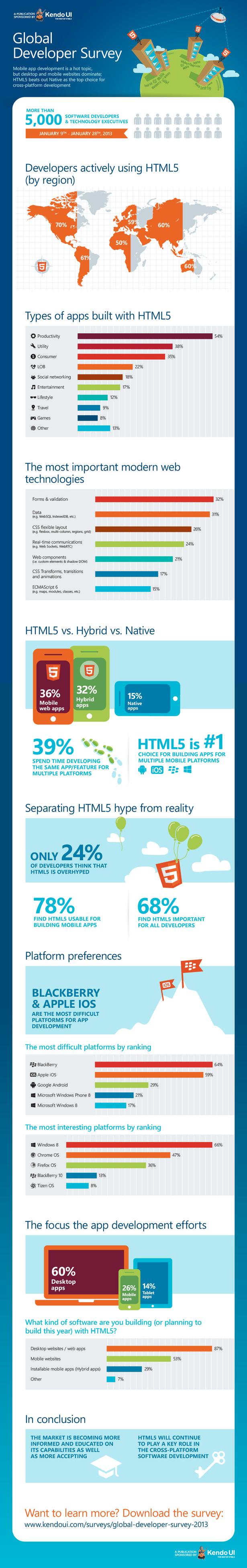 Kendo UI HTML5