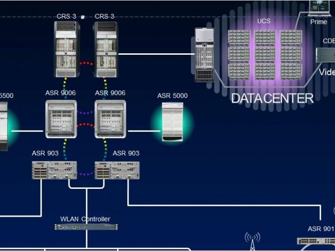 LTE 4G exemple d'infrastructure opérateurs (Cisco)