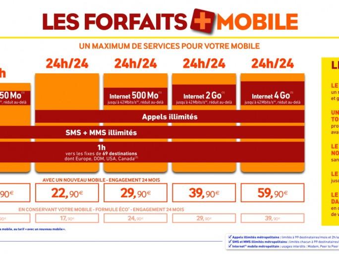 La Poste Mobile : forfaits au 18 mars 2013