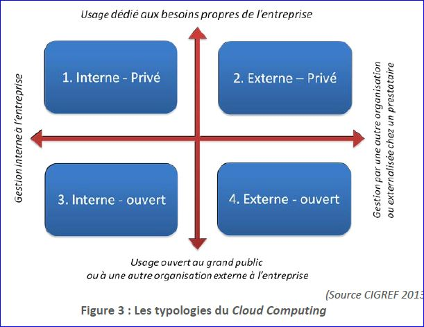 Les 4 typologies du Cloud computing