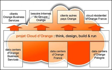 Orange Cloud Interne