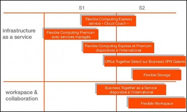 Orange Cloud Roadmap