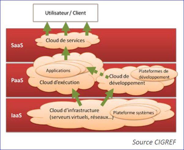 Rapport Cigref Cloud computing Les fondamentaux_mars 2013