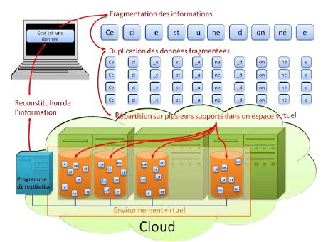 Rapport Cigref Cloud computing_les 4 points pour identifier un cloud_mars 2013