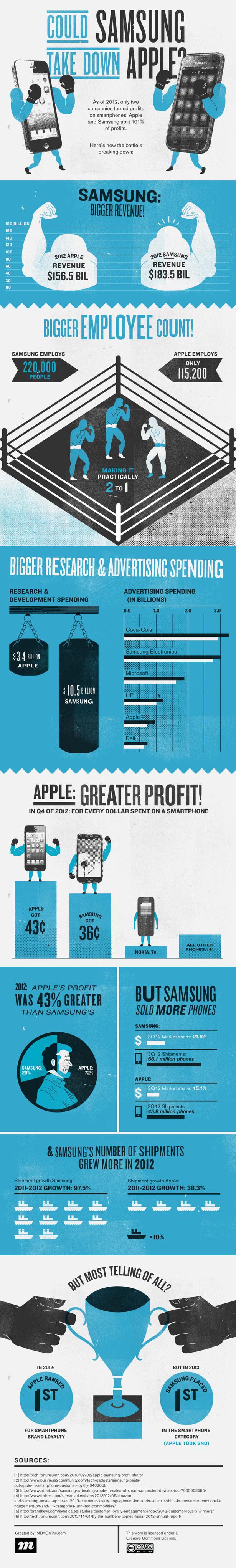 Samsung Apple infographie © MBAonline.com
