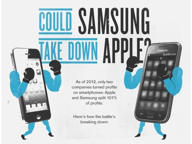 Samsung Apple infographie logo © MBAonline.com