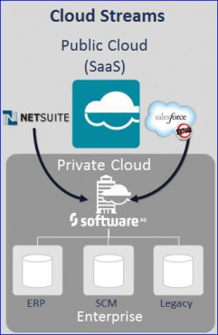 Software AG WebMethods 9, Cloud Streams