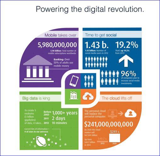 Software AG: big data, cloud, mobilité... sont réalité