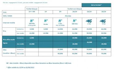 Bouygues Telecom : forfaits H+,4G et Ideo