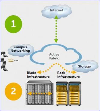 Dell Active Facbric_convergence LAN et SAN