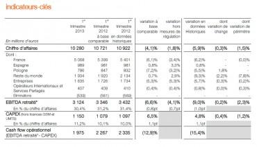 France Telecom-Orange : résultats du 1er trimestre 2013