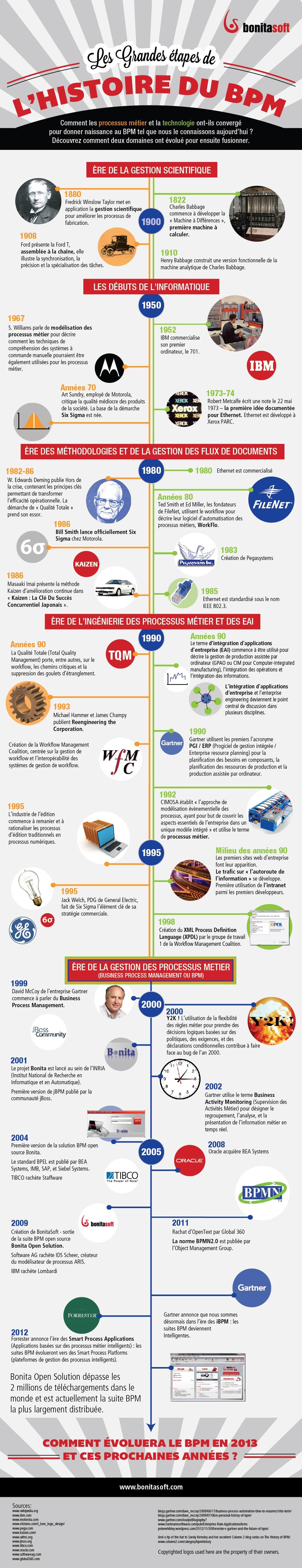 Infographie - Histoire du BPM © BonitaSoft