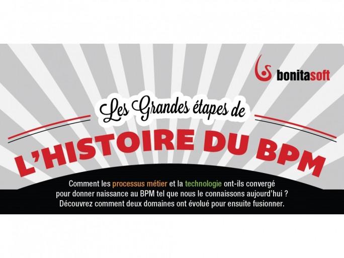 Infographie - Histoire du BPM logo © BonitaSoft