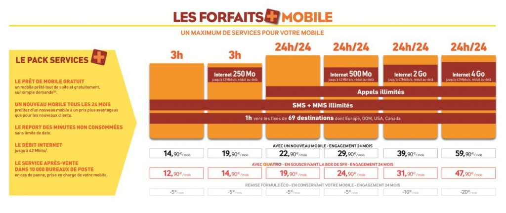 La Poste Mobile : forfaits avril 2013